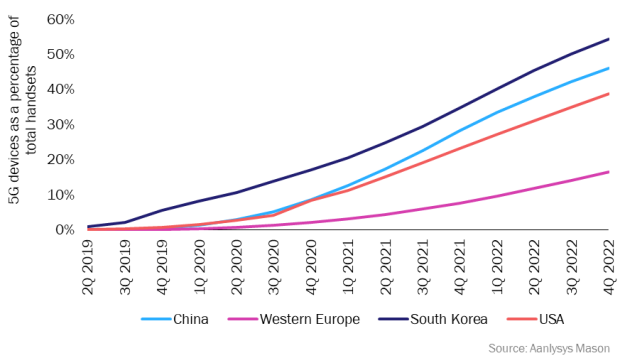 Figure 2: 5G devices as a percentage of total handsets, selected markets, 2Q 2019–4Q 2022