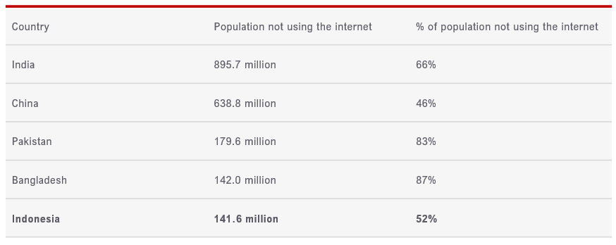Figure 1: Countries with the largest no. of people not using the Internet