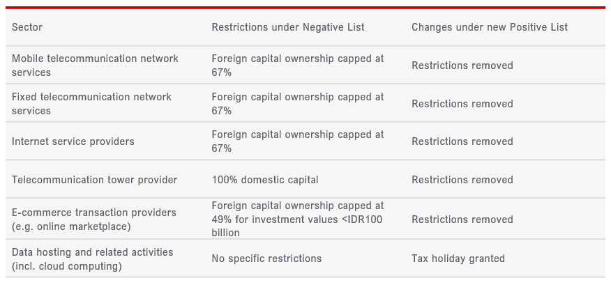 Figure 2: Examples of changes in TMT-related investment restrictions from the new Positive List