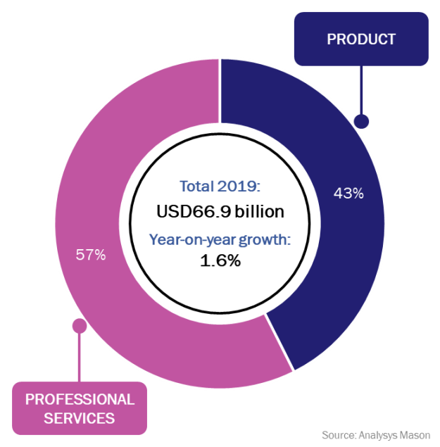 Telecoms software and services total revenue by type, worldwide, 2019