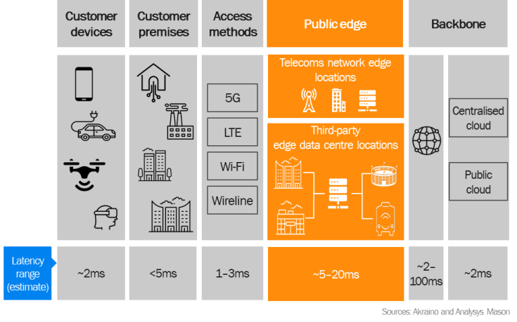 Figure 1: Operators are well-positioned to provide public edge computing locations