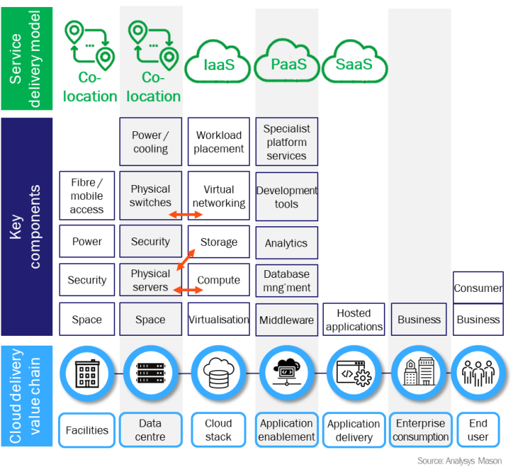 Figure 2: The edge computing value chain spans four key delivery models: co-location, IaaS, PaaS and SaaS