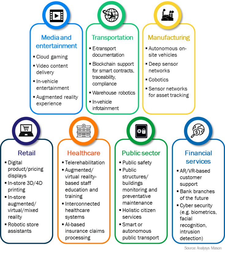 Figure 3: Key digital use cases for public edge cloud by sector
