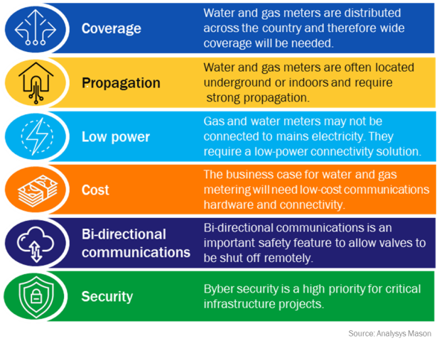 Figure 1: Key connectivity requirements for smart water and gas meters
