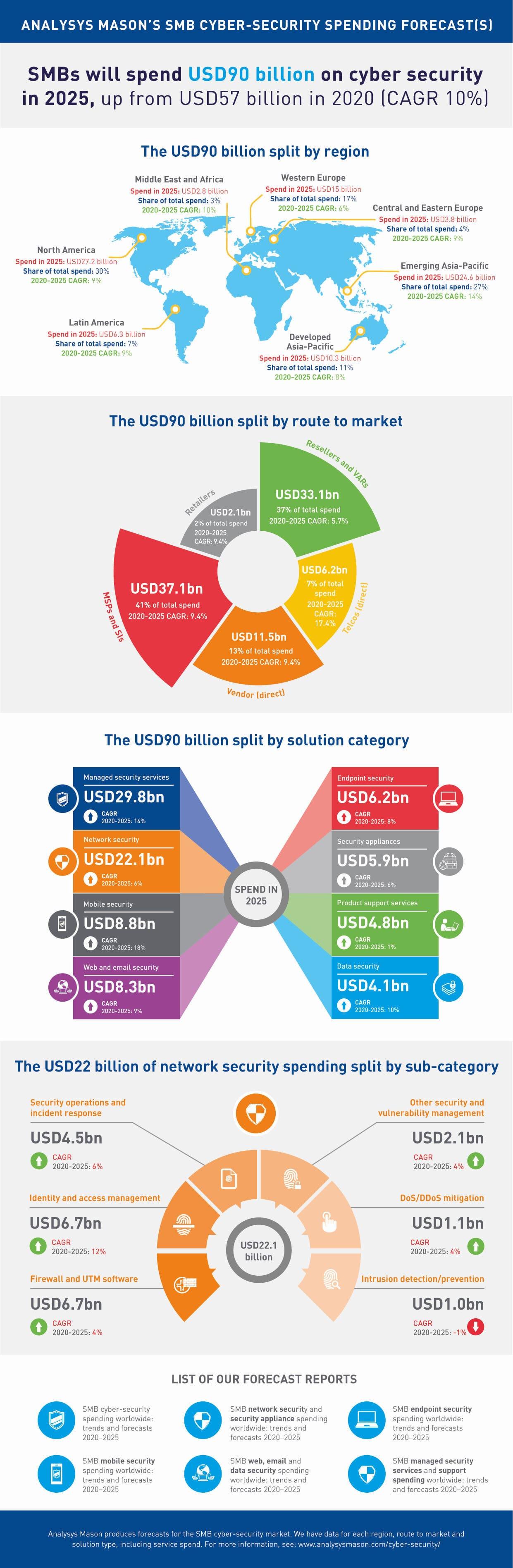 Analysys_Mason_cyber_security_infographic.jpg