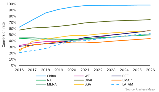 Figure 2: FTTP conversion rates by region, 2016–2026