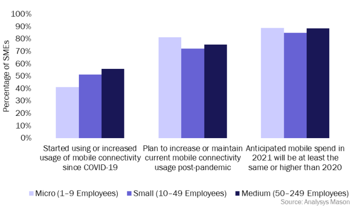 Figure 1: SMEs' mobile communications usage and plans, Australia, Canada, UK and the USA, 1Q 2021