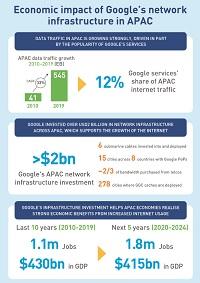 APAC economic impact infographic - Page1