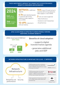 Economic Impact of Google's APAC Network Infrastructure Infographic Page 2
