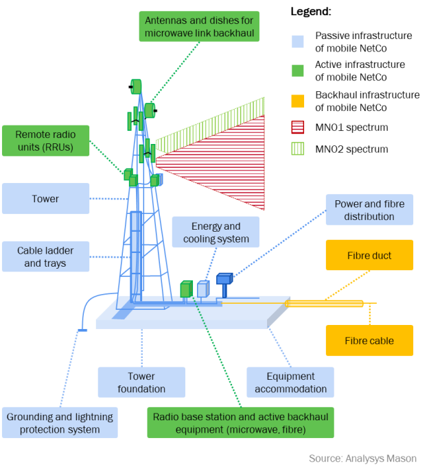 Figure 1: Ownership of assets under the mobile NetCo model