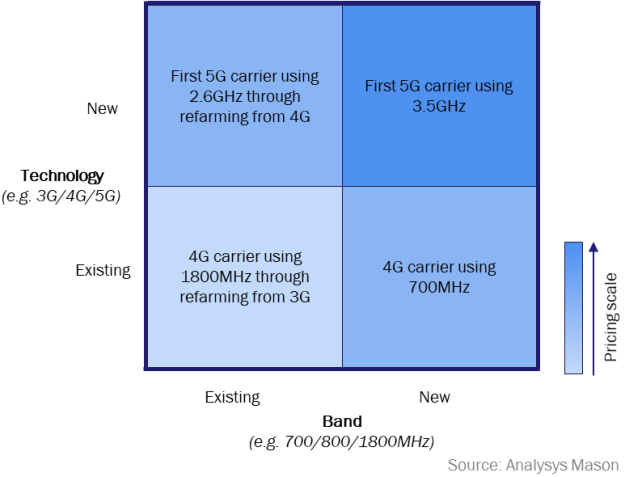 Figure 2: Active service pricing matrix