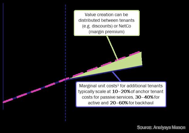 Figure 3: Economics for mobile NetCo sharing