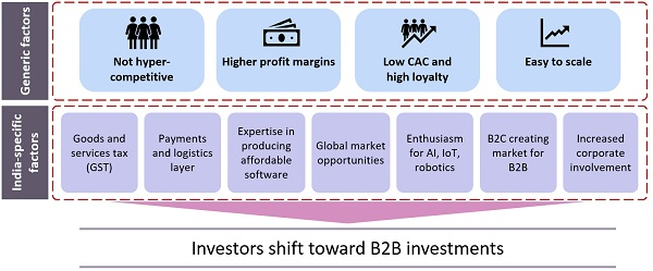 Figure 2: Factors that contribute to the rise in investments in B2B start-ups in India