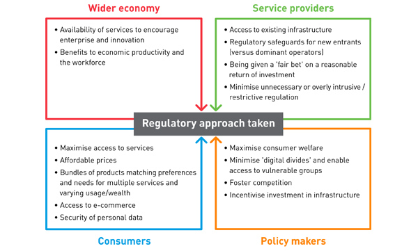 Figure 1: Balancing the needs of stakeholders when designing a regulatory approach