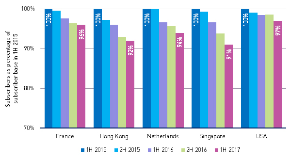 Pay-TV subscribers as a percentage of the number of subscriber in 1H 2015, selected mature markets, 1H 2015–1H 2017
