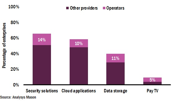 Figure 1: Percentage of enterprises using ICT services by service type and provider