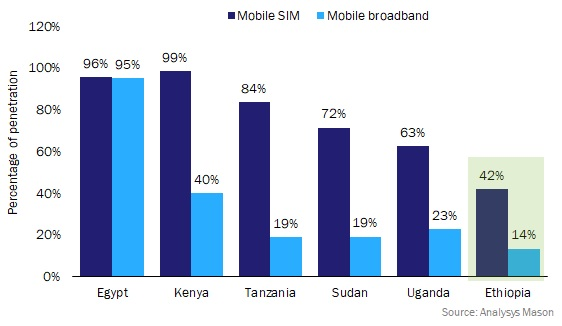 Figure 1: Comparison of mobile SIM and mobile broadbroad penetration in Ethiopia and in neighbouring countries, 2018