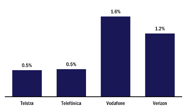 IoT revenue as a share of the total revenue, 2017