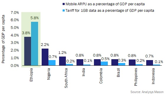 Figure 2: Mobile ARPU and annualised tariff for 1GB of data as a percentage of GDP per capita, 2018
