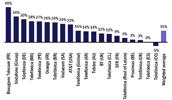 Growth in the reported number of IoT connections, 2016–2017