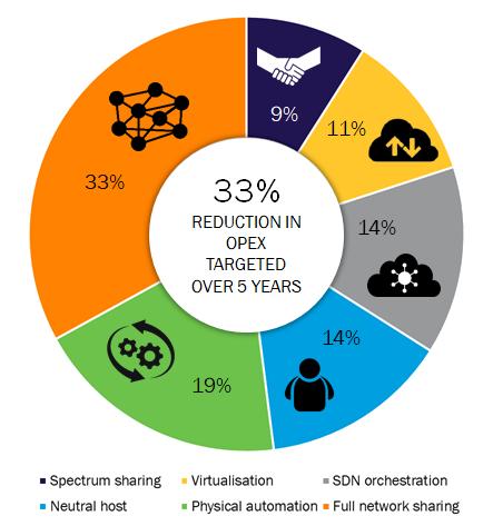 Figure: Breakdown of targeted 5G opex savings