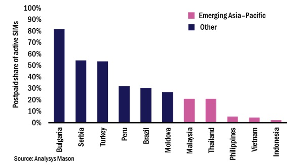 Figure 1: Postpaid share of active SIMs, selected emerging markets, 2016