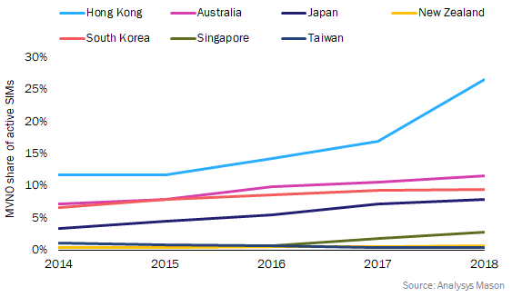 Figure 1: MVNO share of active SIMs, developed Asia–Pacific, 2014–2018