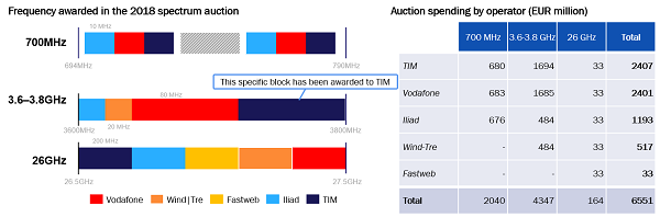 Figure 3: 5G auction outcome, Italy, 2018