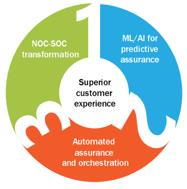 Figure 2: The three assurance cornerstones for delivering a superior customer experience during digital transformation