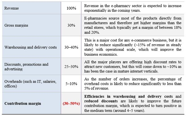 Figure 4: Analysys Mason's estimate of the contribution margin for an e-pharmacy business
