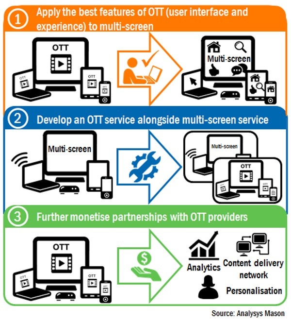 Three routes to maximise benefits of multi-screen and OTT services for operators