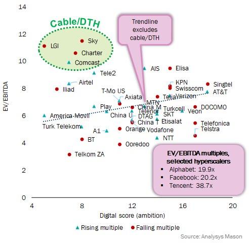 Digital scores (ambition) versus enterprise value/EBITDA multiple, FY2017