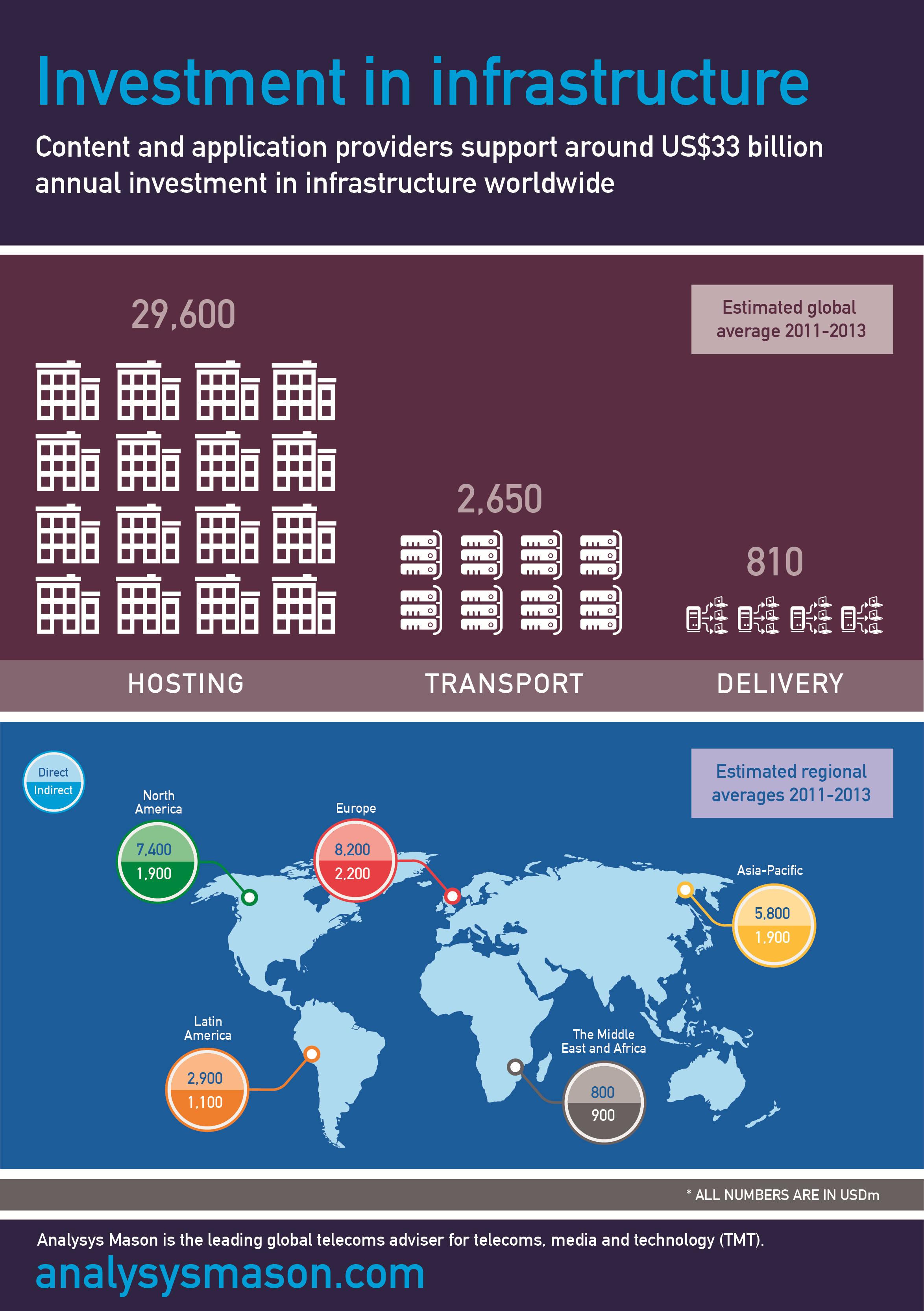 Infographic: investment in infrastructure