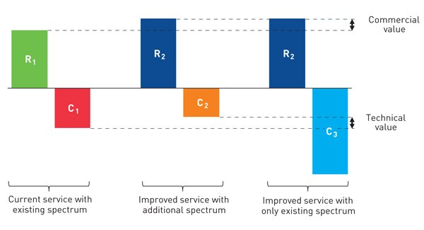 Figure 1: Illustration of the commercial benefits that additional spectrum can offer [Source: Analysys Mason, 2016]