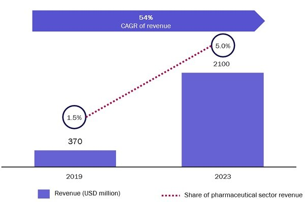 Figure 2: Revenue of the e-pharmacy sector and share of pharmaceutical market revenue, India, 2019 and 2023