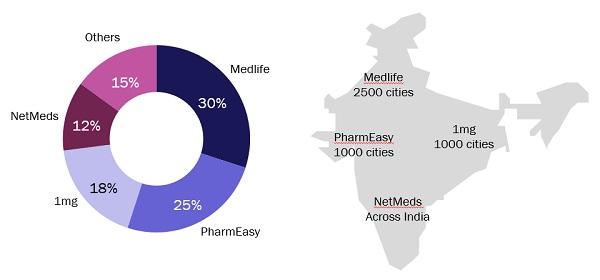 Figure 3: Revenue market share and reach of key e-pharmacy players, India, 2019